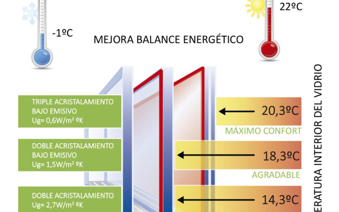 La importància de les finestres a la llar per a l'estalvi energètic